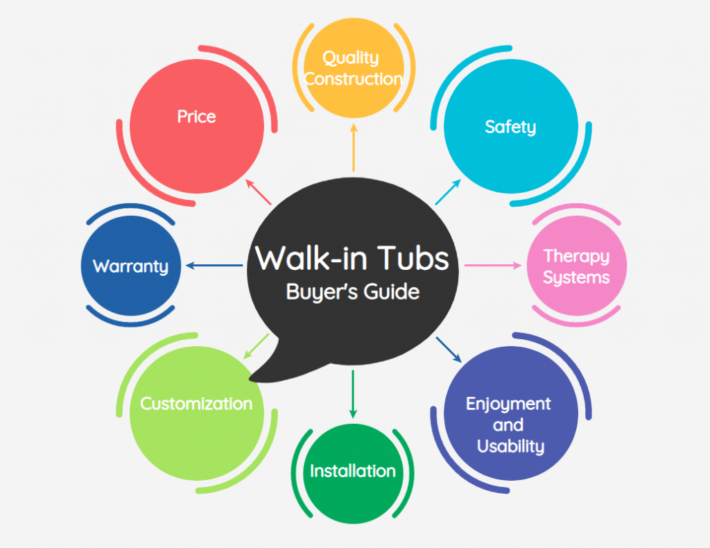 Walk In Tub Price How Much Does A Walk In Tub Cost